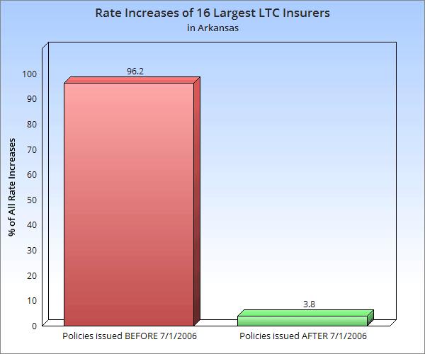 long term care insurance rate increases Arkansas image