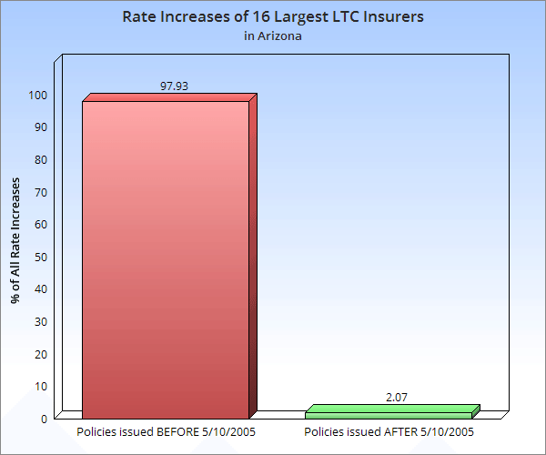 long term care insurance rate increases Arizona image