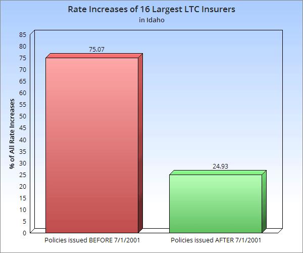 long term care insurance rate increases Idaho image
