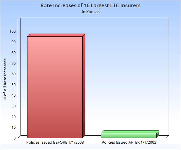 long term care insurance rate increases Kansas image